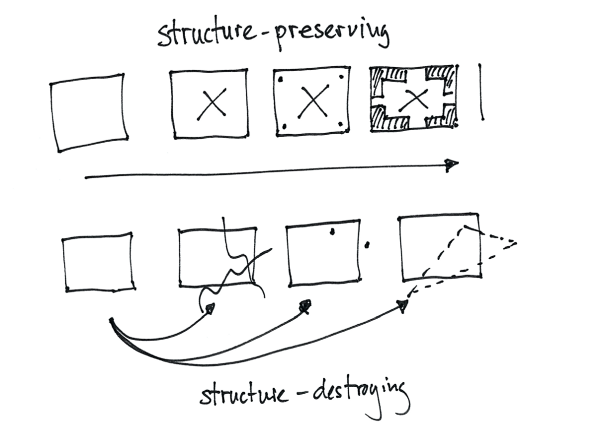 Structure-preserving and -destroying transformations (own illustration)