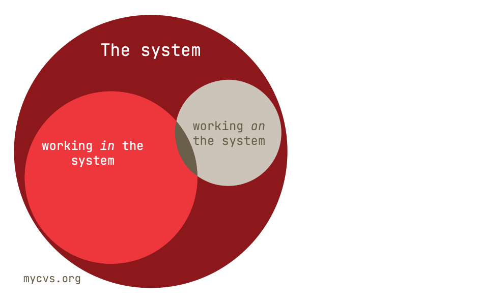 Overlap between working in and on the system